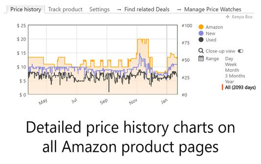 Powerful price history charts on all Amazon product pages.