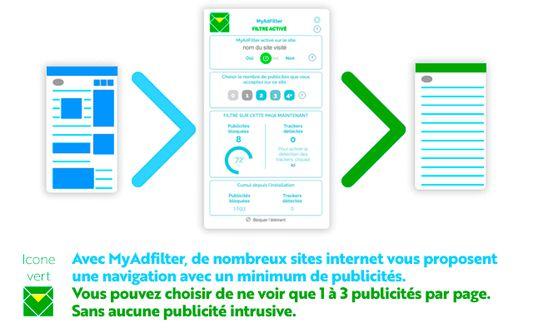 MyAdFilter en mode : Filtre 1 pub  1 pub max par page