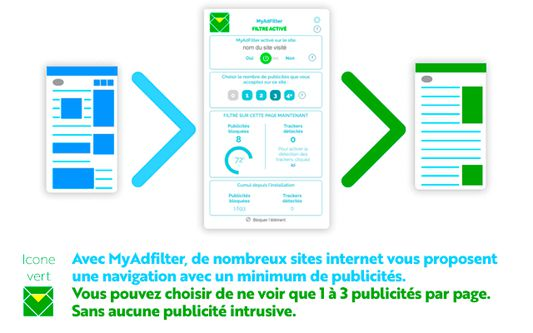 MyAdFilter en mode : Filtre 3 pubs  3 pubs max par page