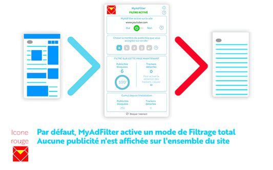 MyAdFilter en mode : Filtre total  0 pub par page