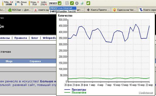 График посещаемости по Liveinternet при наведении на значение