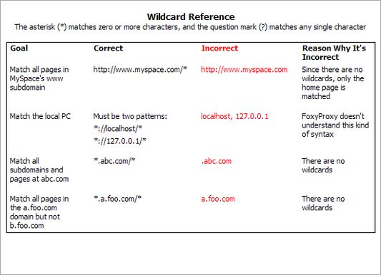 Wildcard Reference: help on how to use wildcards