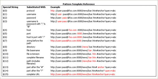 Pattern Template Reference: help on how to use pattern templates for QuickAdd and AutoAdd