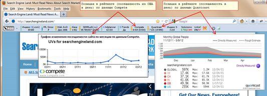 Позиция в рейтинге (посещаемость в день) по Compete, Quantcast.